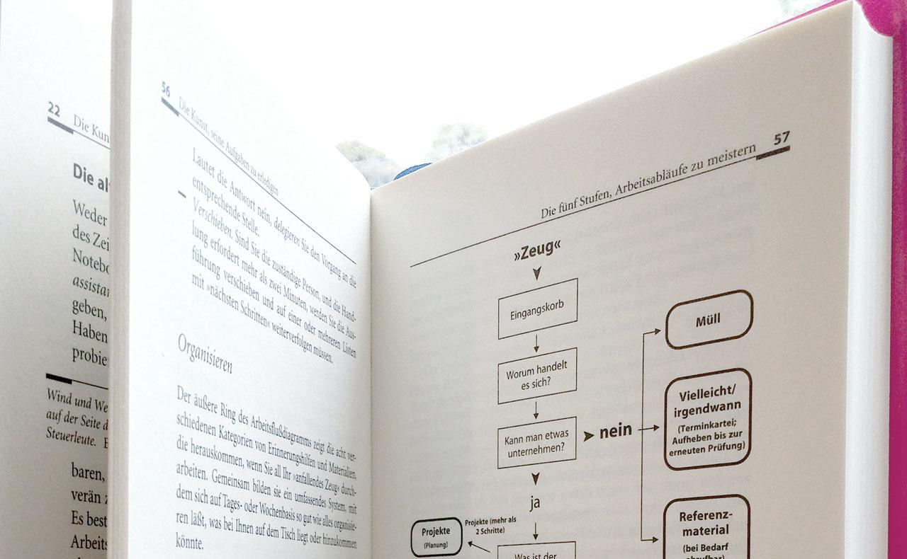 Flussdiagramm des Systemkerns