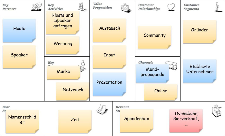 Business Model Canvas zum Bamberger Gründertreffen